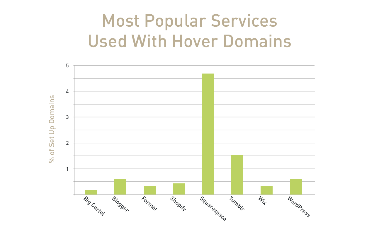 top services image