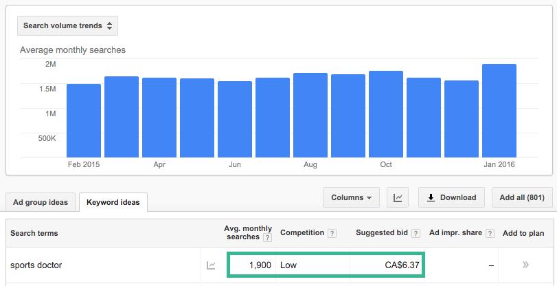 AdWords keywords results