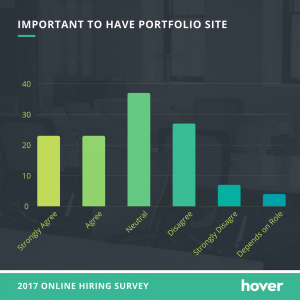 online portfolio importance - Important to have portfolio site