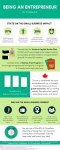 infographic entrepreneur canda