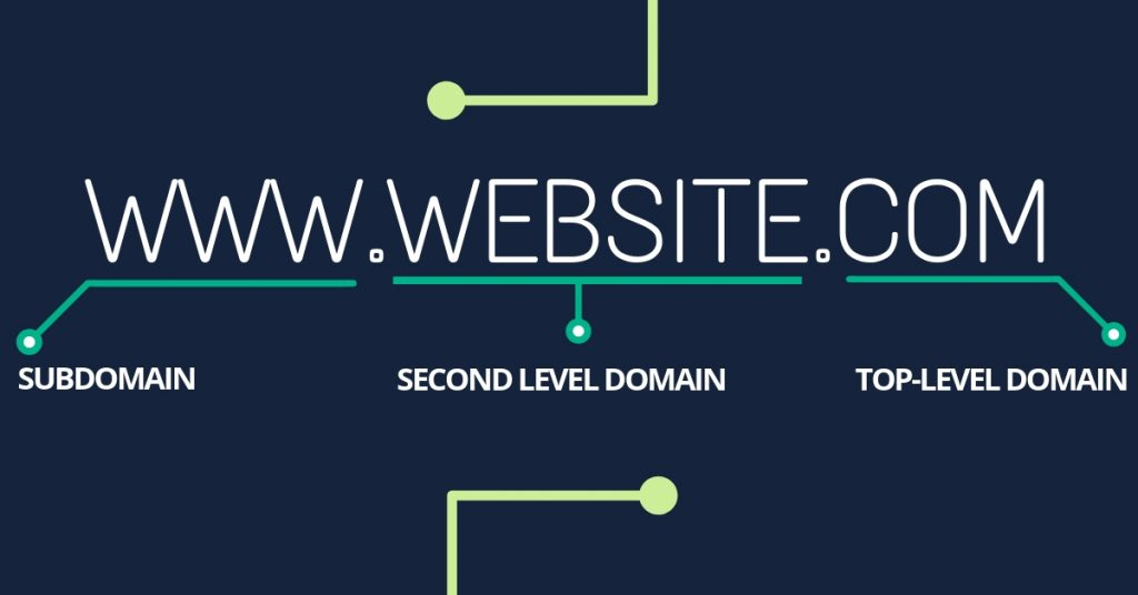 parts of domain name tld